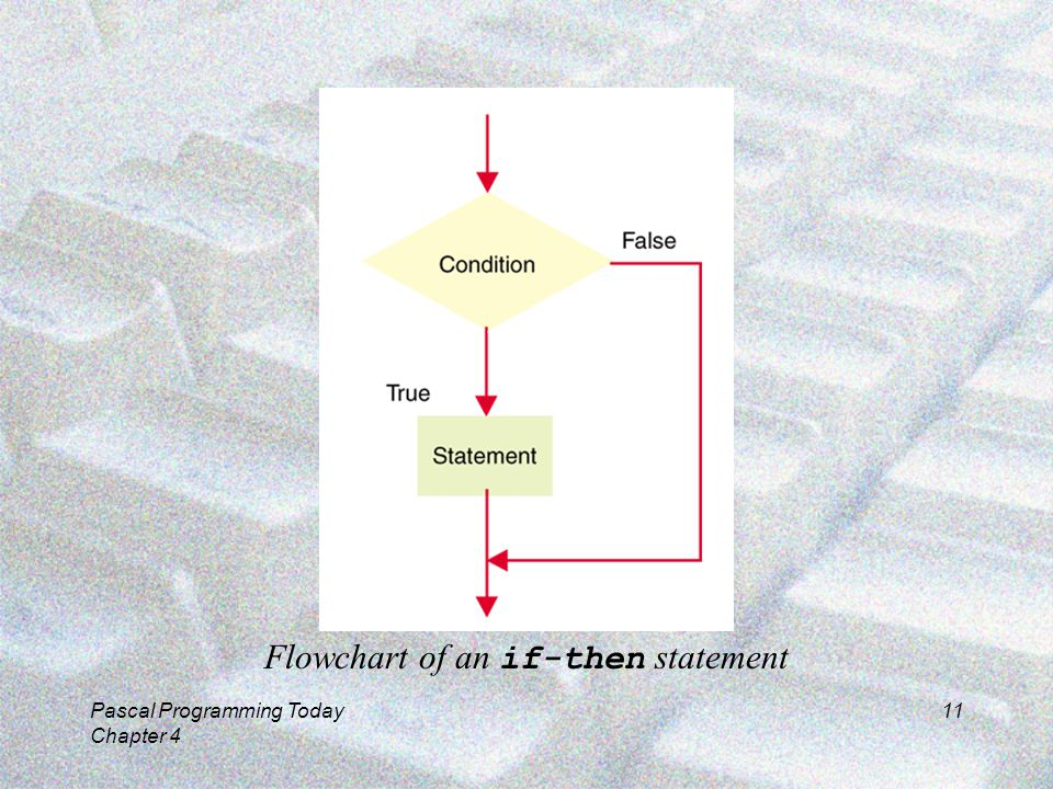 Pascal Programming Today Chapter 4 11 Flowchart of an if-then statement