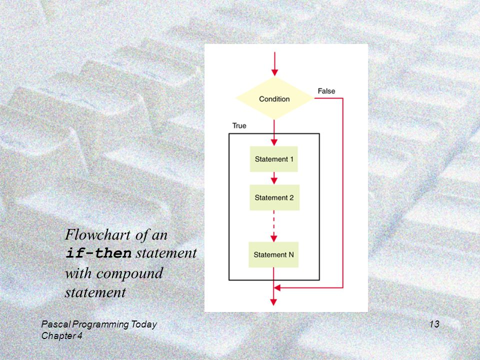 Pascal Programming Today Chapter 4 13 Flowchart of an if-then statement with compound statement