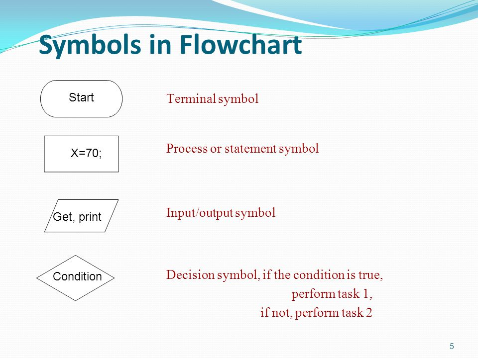 Symbols in Flowchart 5 Terminal symbol Process or statement symbol Input/output symbol Decision symbol, if the condition is true, perform task 1, if n