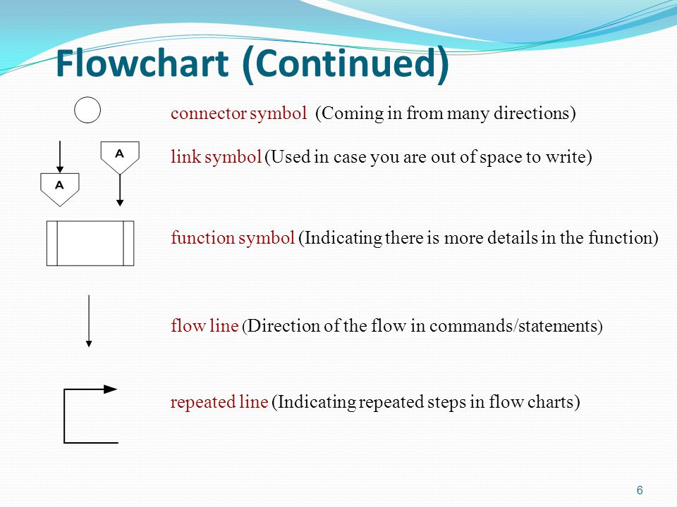 Flowchart (Continued) 6 connector symbol (Coming in from many directions) link symbol (Used in case you are out of space to write) function symbol (In