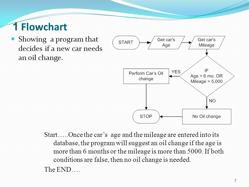 1 Flowchart Showing a program that decides if a new car needs an oil change. 7 Start…..Once the car's age and the mileage are entered into its databas