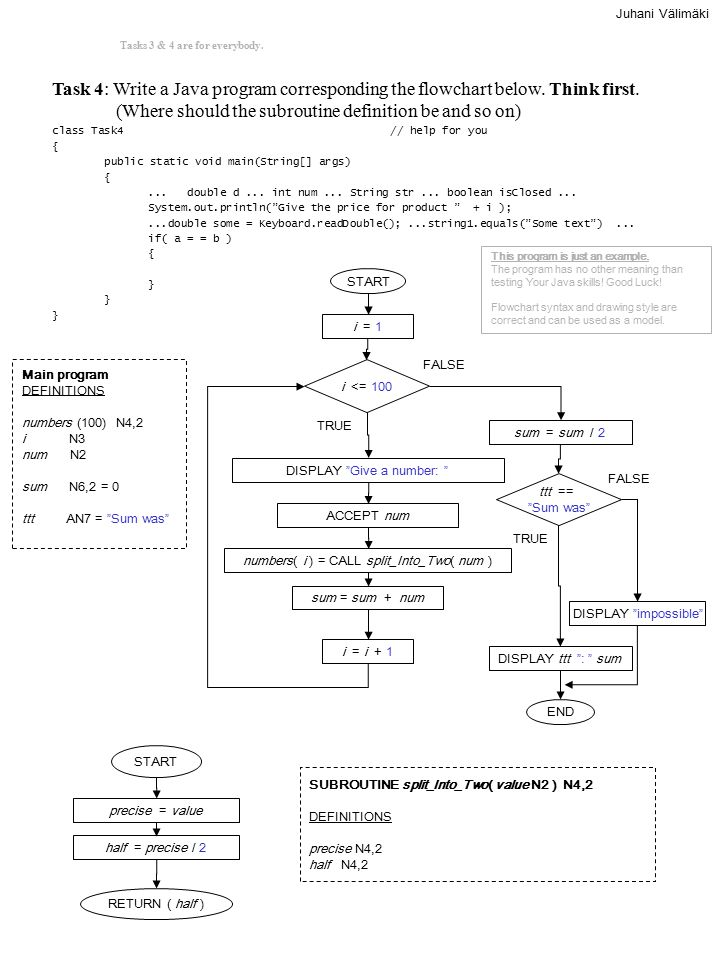 Task 4: Write a Java program corresponding the flowchart below.