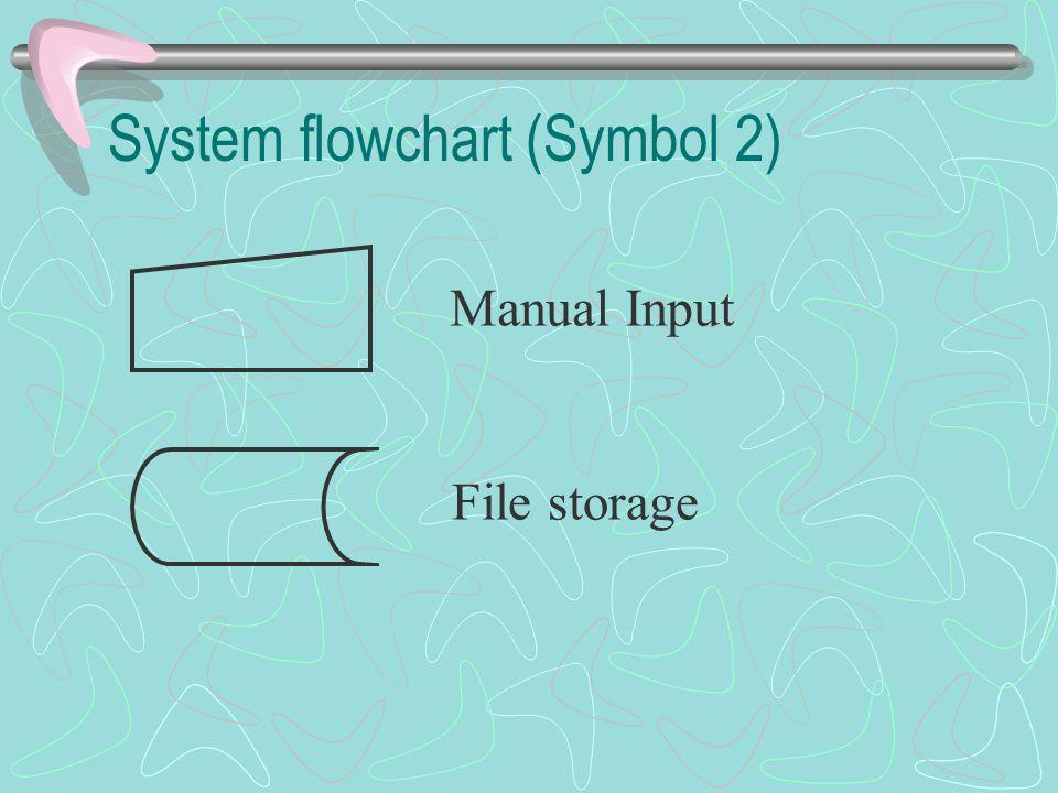 System flowchart (Symbol 2) Manual Input File storage
