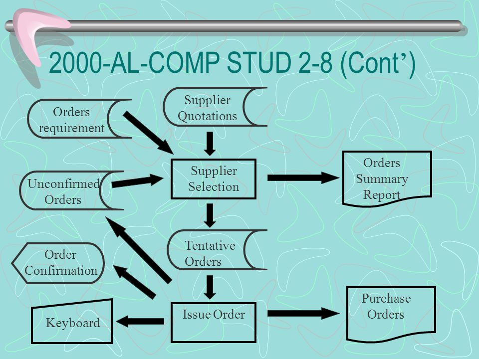 2000-AL-COMP STUD 2-8 (Cont ' ) Supplier Quotations Tentative Orders Supplier Selection Issue Order Keyboard Order Confirmation Orders Summary Report