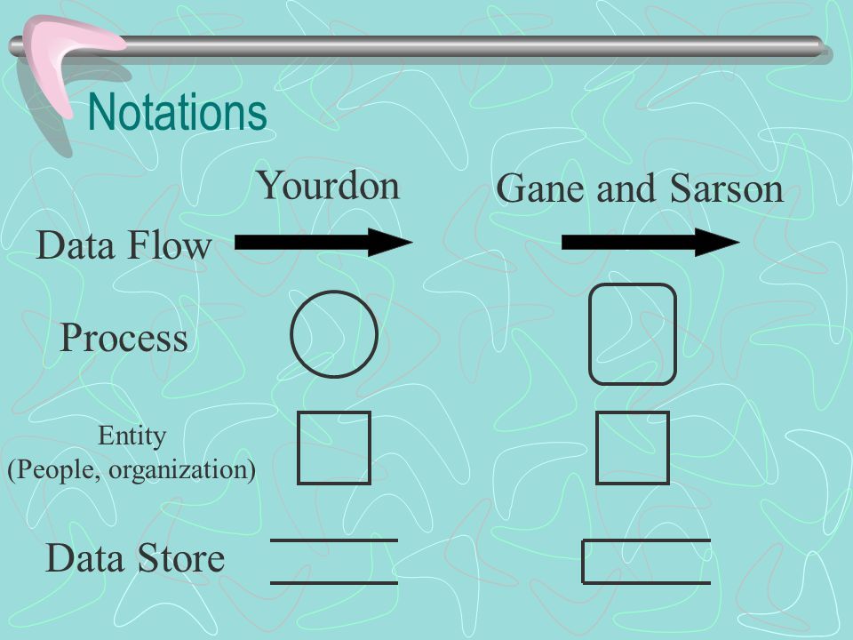 Notations Yourdon Gane and Sarson Data Flow Process Entity (People, organization) Data Store