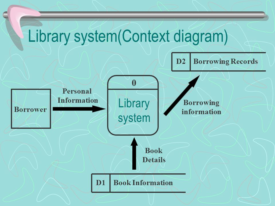 Library system(Context diagram) 0 Library system D1Book Information Borrower Personal Information Book Details Borrowing information D2Borrowing Recor