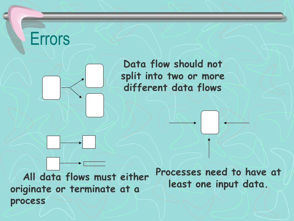 Errors All data flows must either originate or terminate at a process Data flow should not split into two or more different data flows Processes need