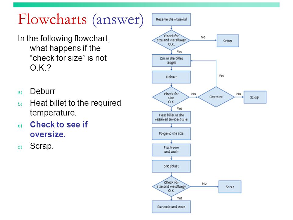 """Flowcharts (answer) In the following flowchart, what happens if the """"check for size"""" is not O.K.? a) Deburr b) Heat billet to the required temperature"""