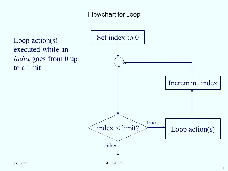11 Fall 2009ACS-1805 Flowchart for Loop index < limit? Loop action(s) false true Loop action(s) executed while an index goes from 0 up to a limit Set