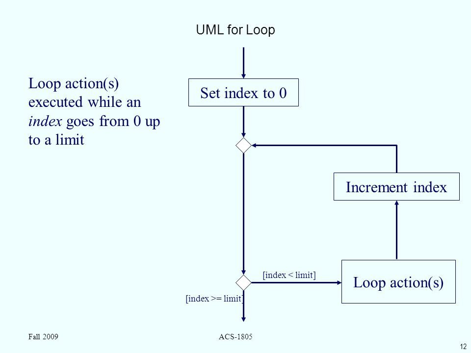 12 Fall 2009ACS-1805 UML for Loop Loop action(s) [index >= limit] [index < limit] Loop action(s) executed while an index goes from 0 up to a limit Set index to 0 Increment index