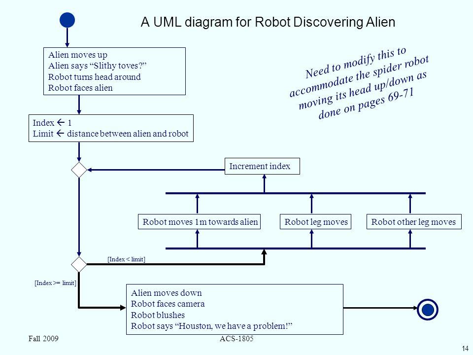 "14 Fall 2009ACS-1805 A UML diagram for Robot Discovering Alien Alien moves up Alien says ""Slithy toves?"" Robot turns head around Robot faces alien Ali"