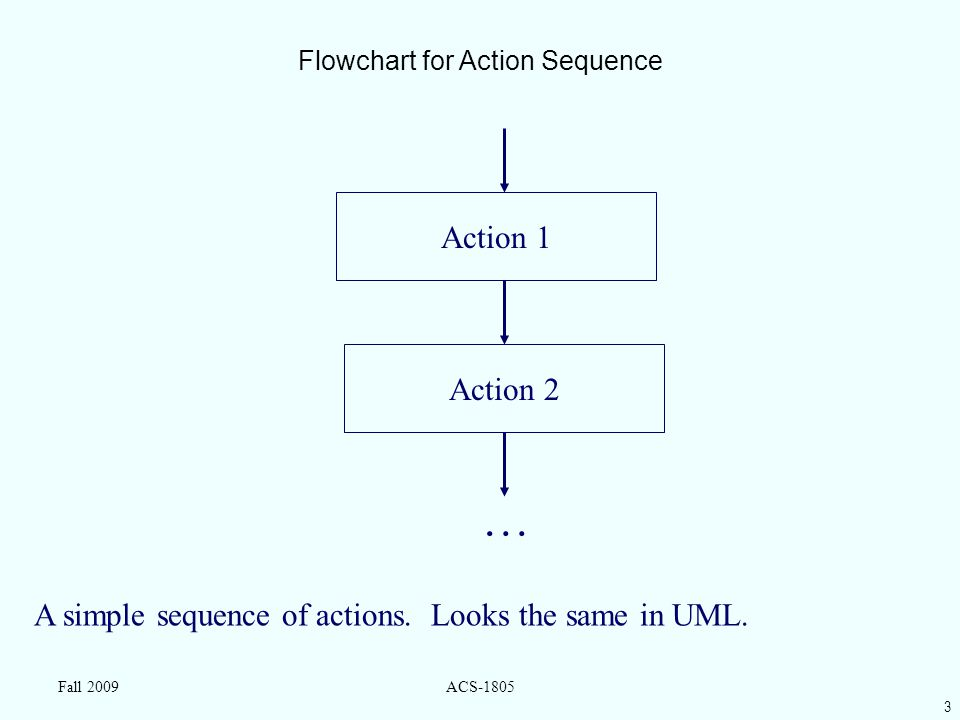 3 Fall 2009ACS-1805 Flowchart for Action Sequence Action 2 Action 1 A simple sequence of actions. Looks the same in UML. …