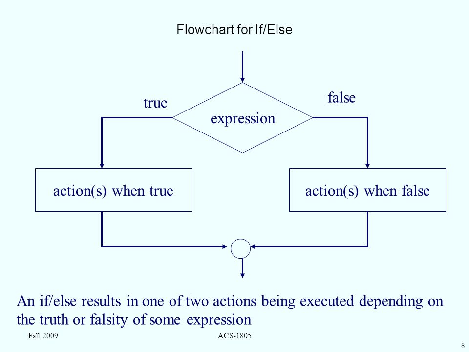 8 Fall 2009ACS-1805 Flowchart for If/Else expression action(s) when falseaction(s) when true false true An if/else results in one of two actions being