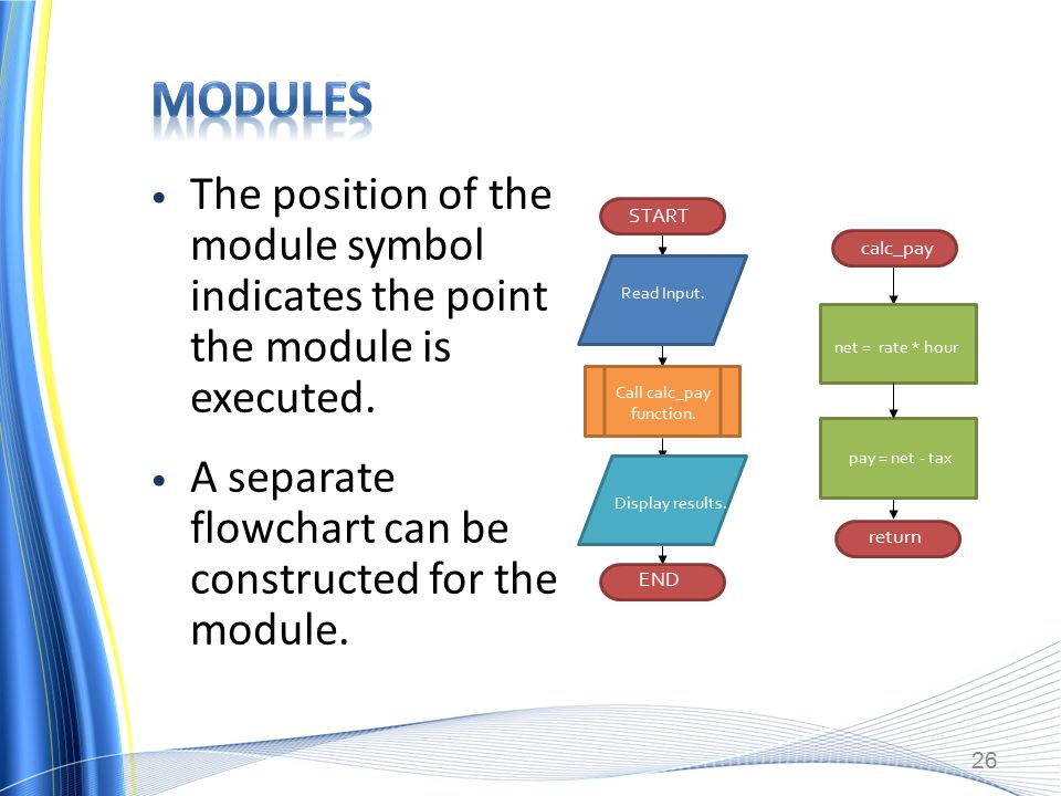 The position of the module symbol indicates the point the module is executed.