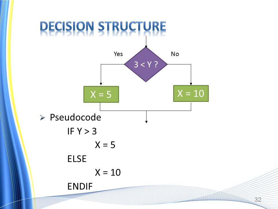  Pseudocode IF Y > 3 X = 5 ELSE X = 10 ENDIF 32 X = 5 3 < Y X = 10 YesNo