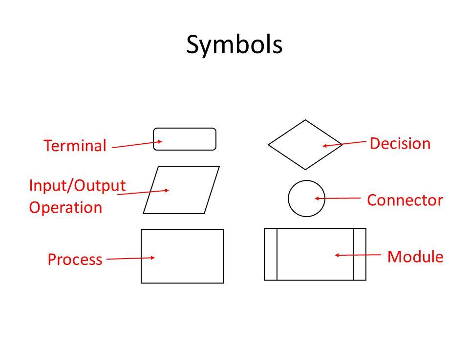 Terminal Input/Output Operation Process Decision Connector Module Symbols