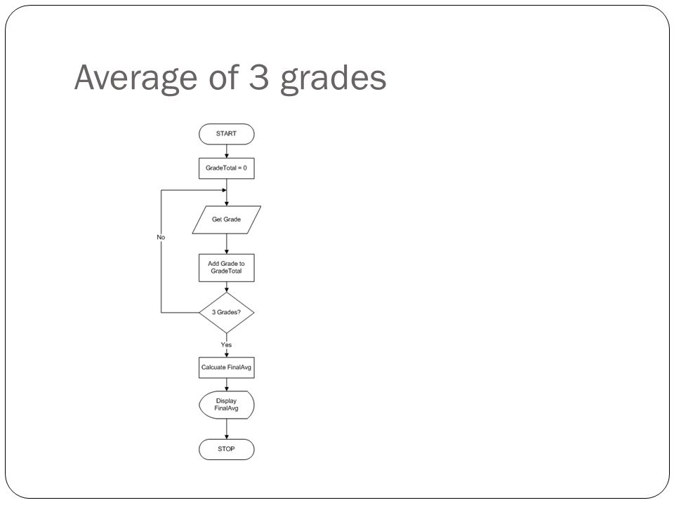 Average of n grades You'll still do the same process Except… you don't now how many grades you have Count them!!.