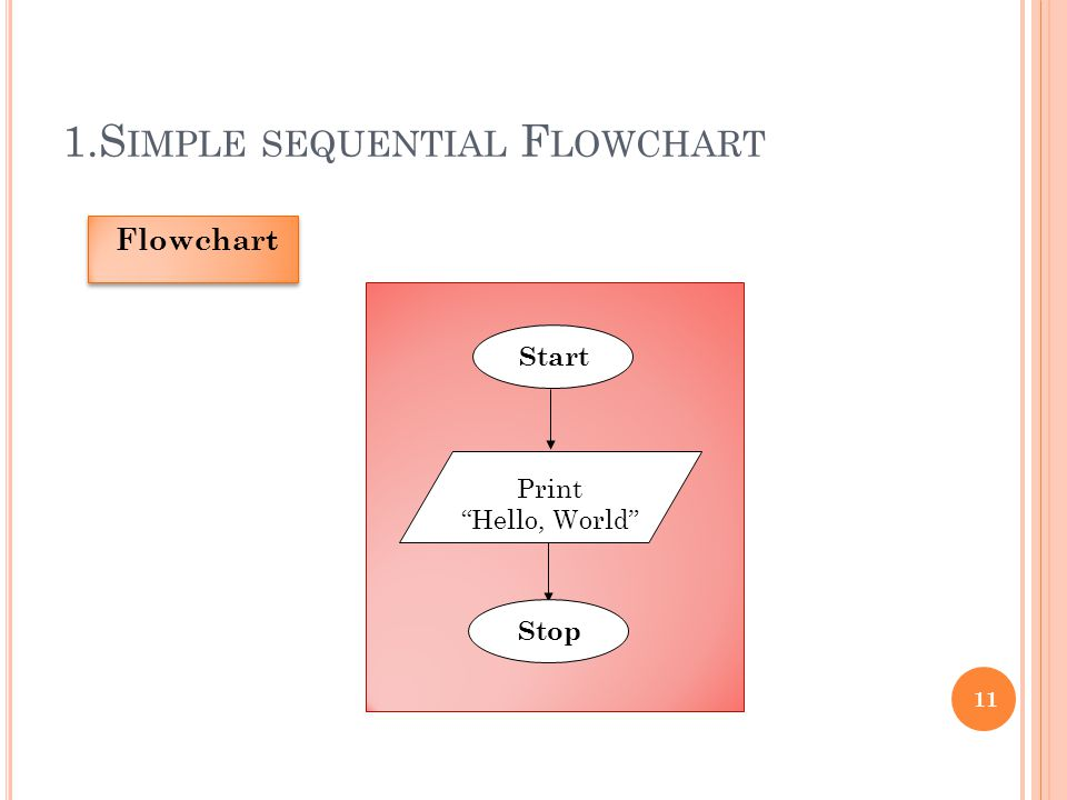 1.S IMPLE SEQUENTIAL F LOWCHART 11 Start Print Hello, World Stop Flowchart