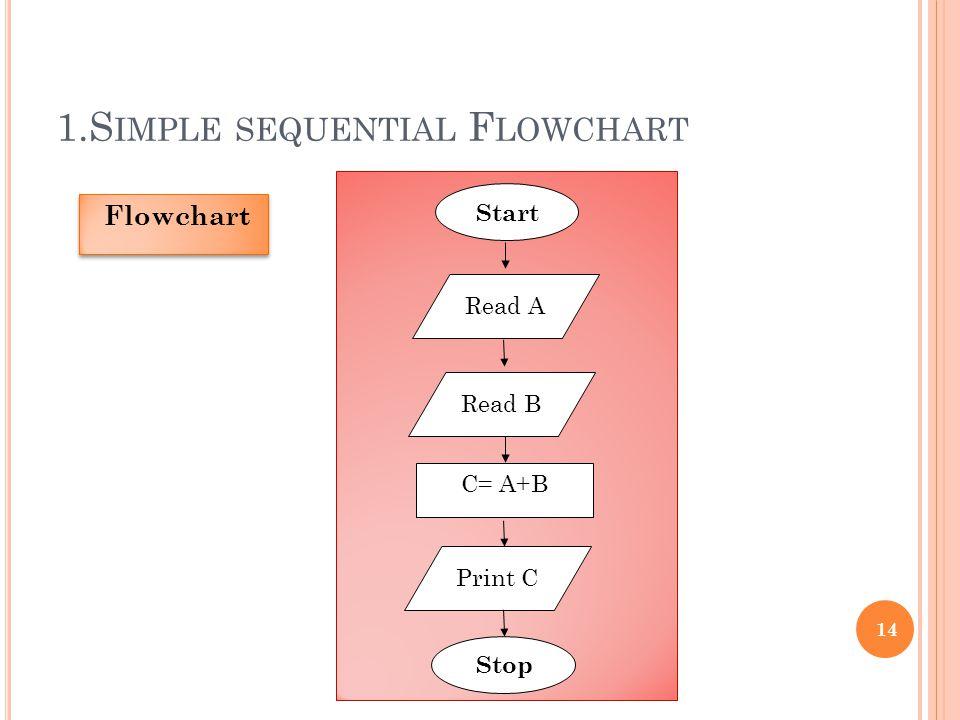 1.S IMPLE SEQUENTIAL F LOWCHART 14 Flowchart Start Read A Read B C= A+B Print C Stop