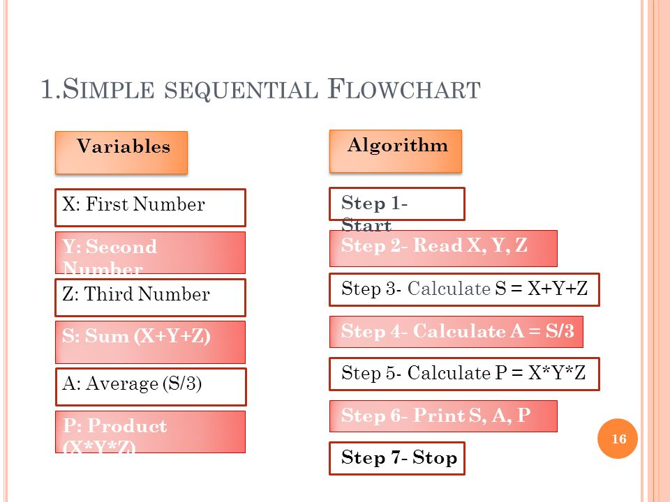 1.S IMPLE SEQUENTIAL F LOWCHART 16 Z: Third Number Variables Y: Second Number X: First Number Step 3- Calculate S = X+Y+Z Algorithm Step 2- Read X, Y, Z Step 1- Start Step 4- Calculate A = S/3 Step 6- Print S, A, P Step 7- Stop S: Sum (X+Y+Z) A: Average (S/3) P: Product (X*Y*Z) Step 5- Calculate P = X*Y*Z