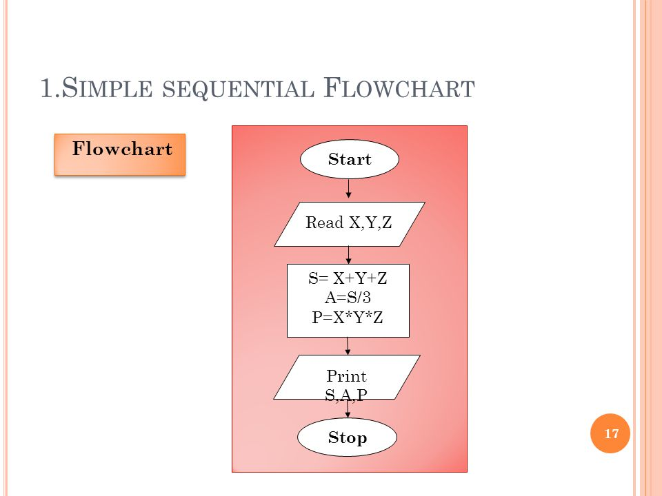 1.S IMPLE SEQUENTIAL F LOWCHART 17 Flowchart Start Read X,Y,Z S= X+Y+Z A=S/3 P=X*Y*Z Print S,A,P Stop