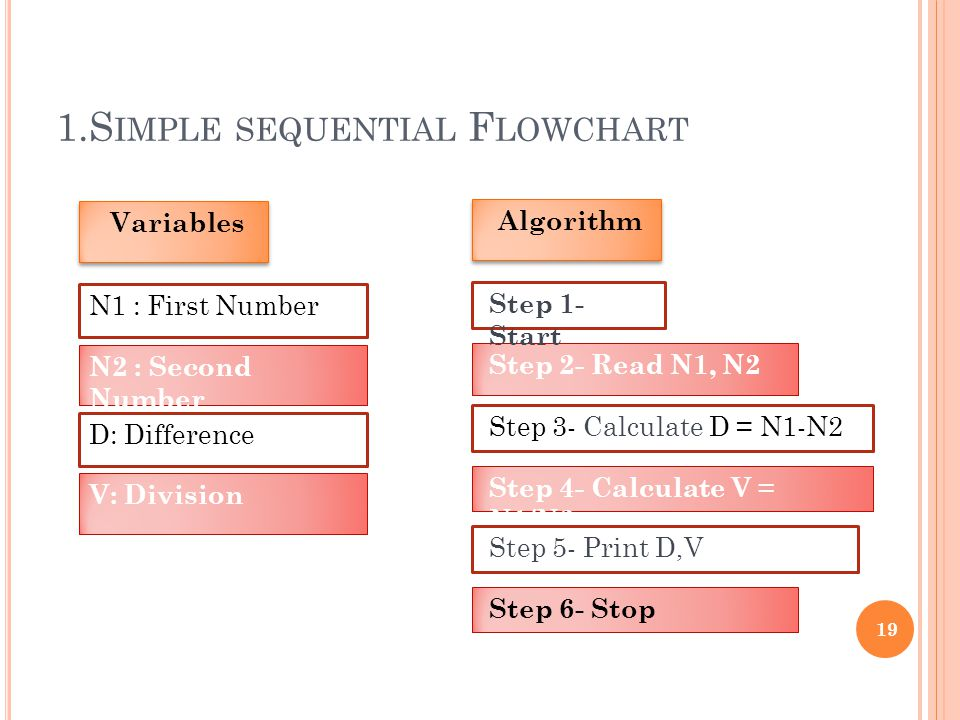 1.S IMPLE SEQUENTIAL F LOWCHART 19 D: Difference Variables N2 : Second Number N1 : First Number Step 3- Calculate D = N1-N2 Algorithm Step 2- Read N1, N2 Step 1- Start Step 4- Calculate V = N1/N2 Step 6- Stop V: Division Step 5- Print D,V