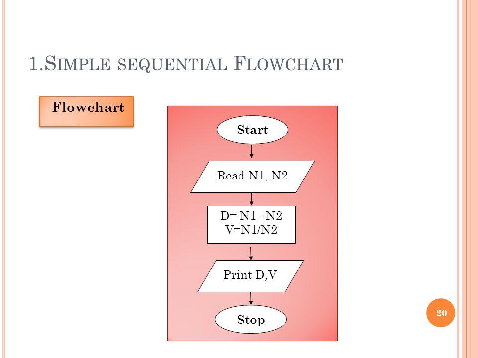 1.S IMPLE SEQUENTIAL F LOWCHART 20 Flowchart Start Read N1, N2 D= N1 –N2 V=N1/N2 Print D,V Stop
