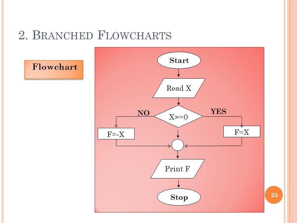 2. B RANCHED F LOWCHARTS 25 Flowchart Start Read X Print F Stop F=-X F=X X>=0 YES NO