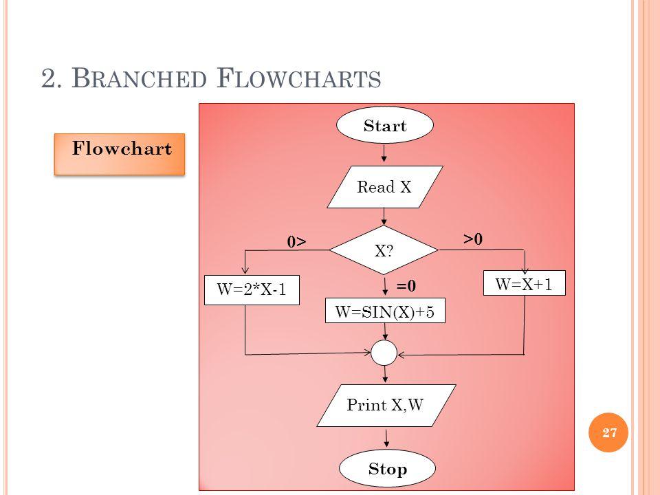 2.B RANCHED F LOWCHARTS 27 Flowchart Start Read X Print X,W Stop W=2*X-1 W=X+1 X.