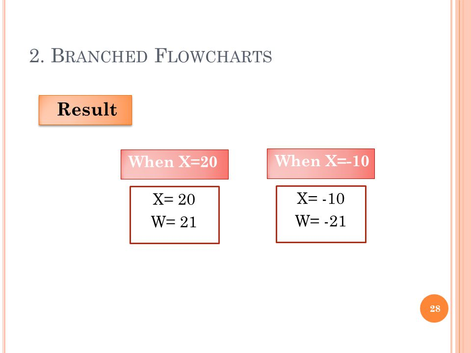 2. B RANCHED F LOWCHARTS 28 Result X= 20 W= 21 When X=20 X= -10 W= -21 When X=-10