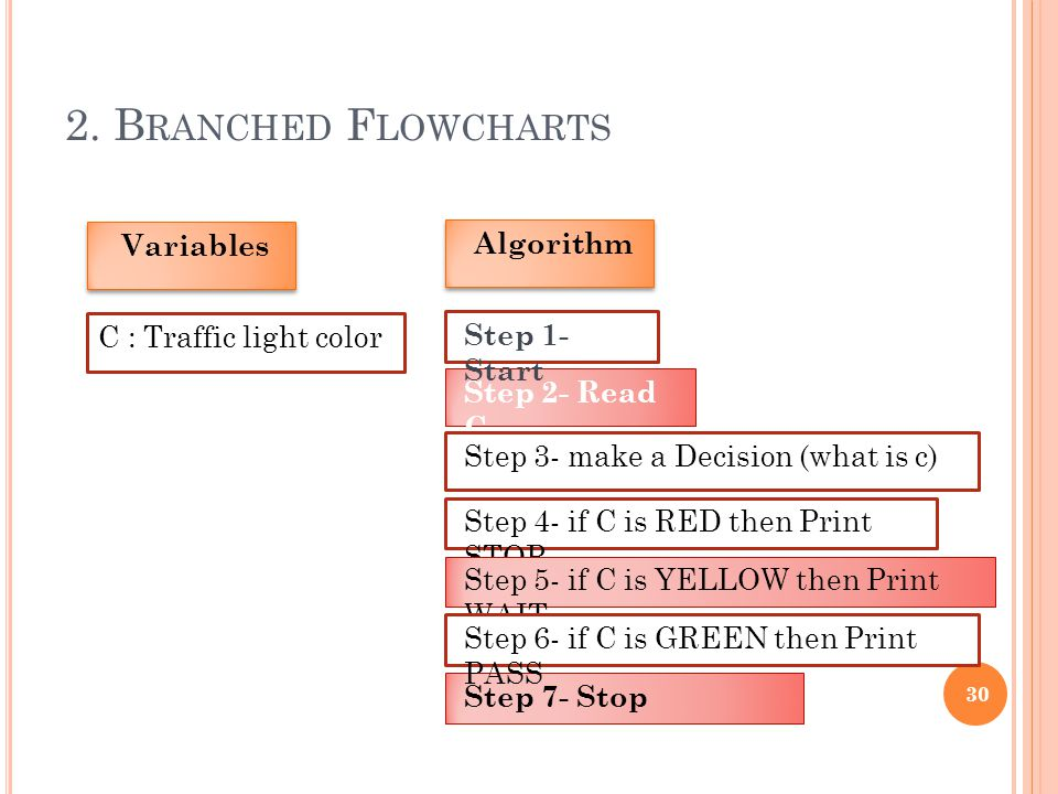 2. B RANCHED F LOWCHARTS 30 Variables C : Traffic light color Step 4- if C is RED then Print STOP Algorithm Step 2- Read C Step 1- Start Step 5- if C