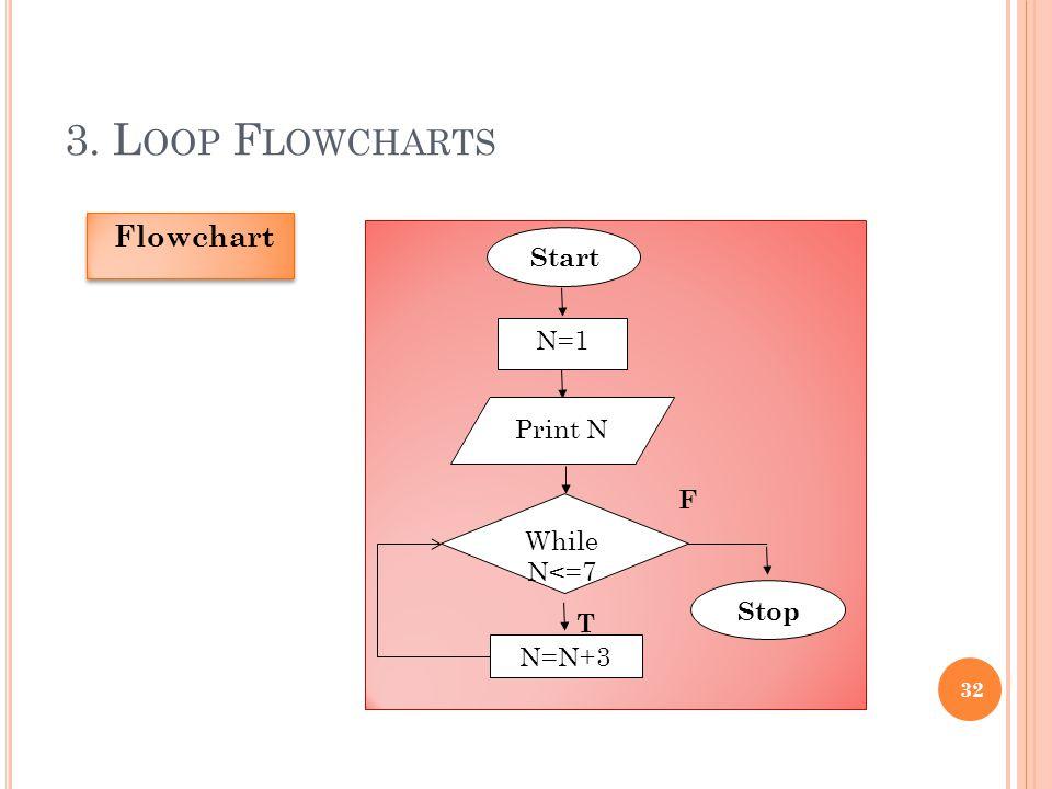 3. L OOP F LOWCHARTS 32 Flowchart Start Stop N=N+3 While N<=7 F T N=1 Print N