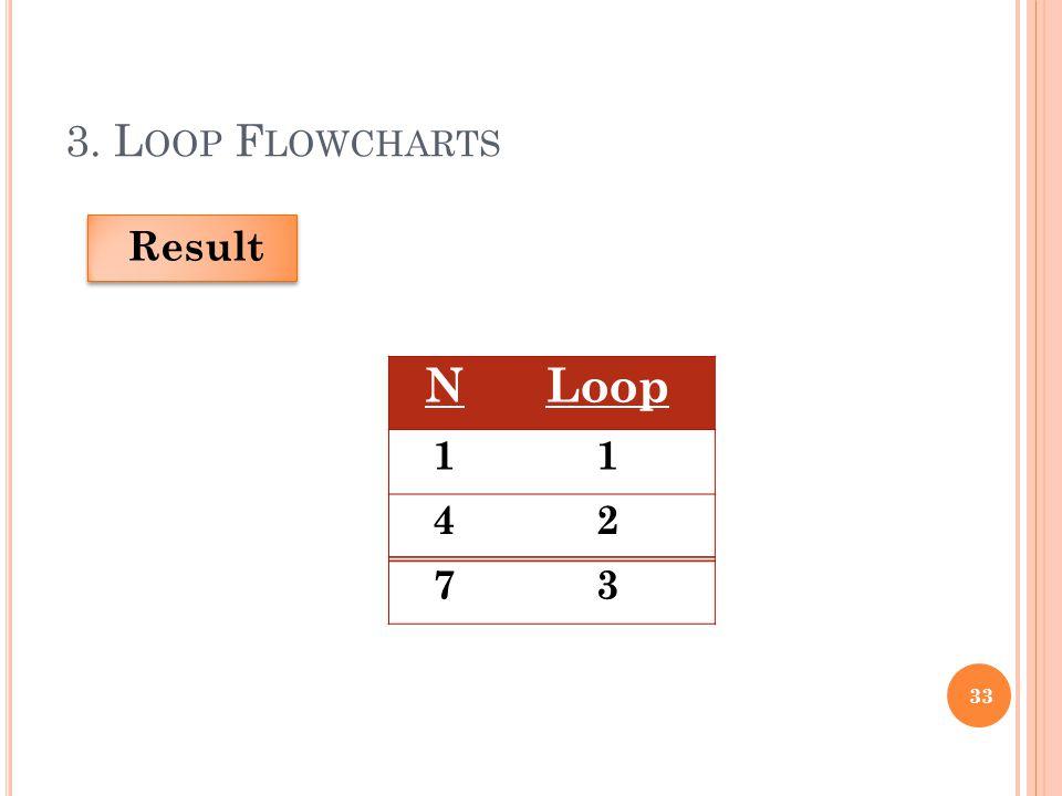 3. L OOP F LOWCHARTS 33 Result NLoop 11 42 73