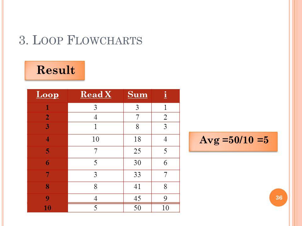 3. L OOP F LOWCHARTS 36 Result LoopRead XSumi 1331 2472 3183 410184 57255 65306 73337 88418 94459 1055010 Avg =50/10 =5