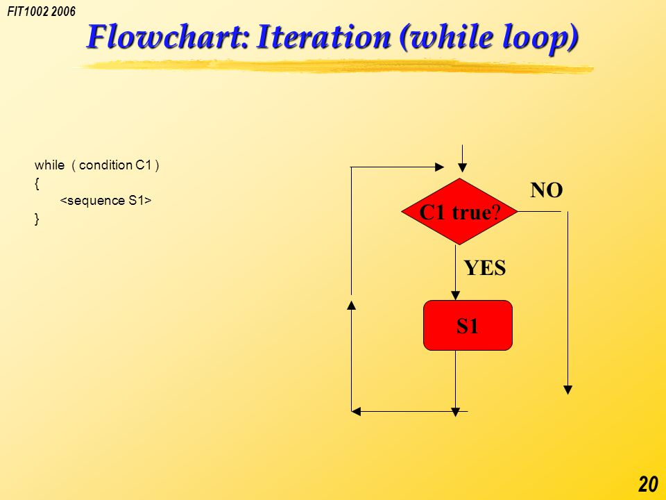 FIT1002 2006 20 Flowchart: Iteration (while loop) while ( condition C1 ) { } C1 true S1 YES NO