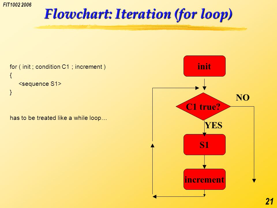 FIT1002 2006 21 Flowchart: Iteration (for loop) for ( init ; condition C1 ; increment ) { } has to be treated like a while loop… C1 true.