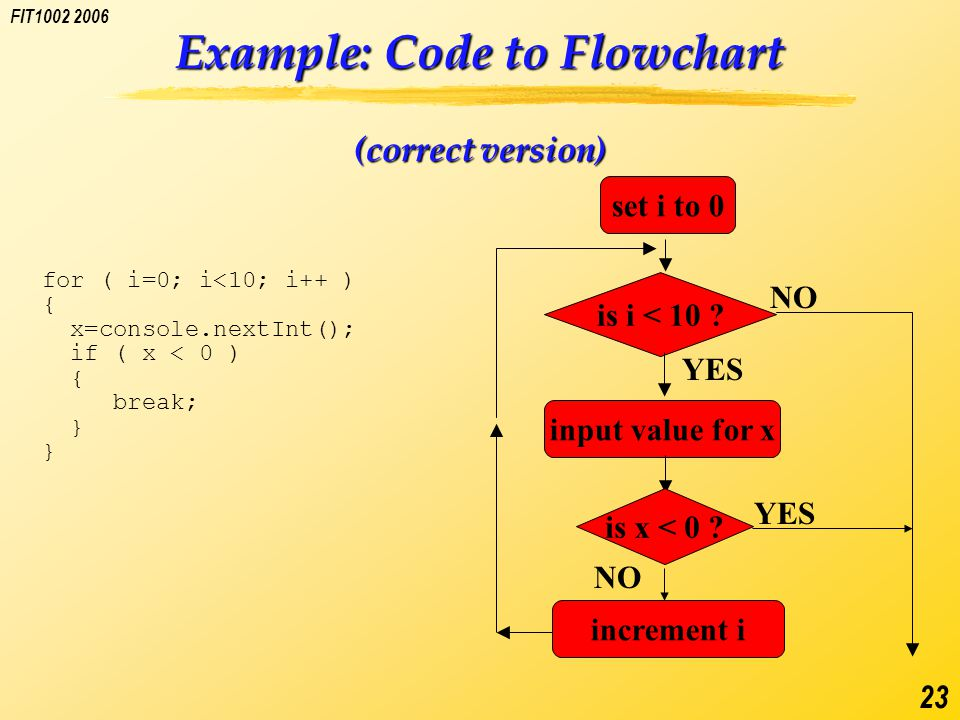 FIT1002 2006 23 Example: Code to Flowchart (correct version) for ( i=0; i<10; i++ ) { x=console.nextInt(); if ( x < 0 ) { break; } is i < 10 .