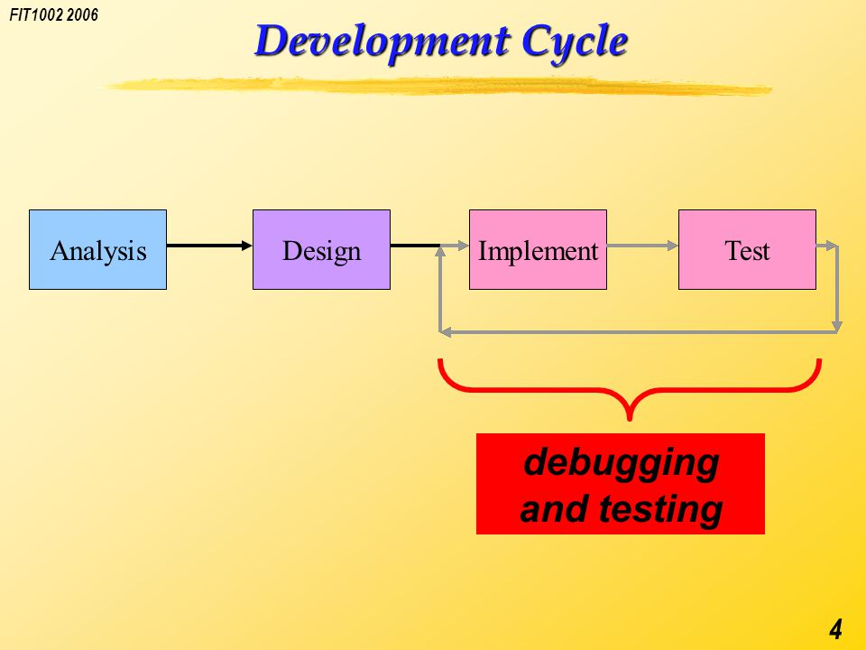 FIT1002 2006 4 Development Cycle AnalysisDesignImplementTest debugging and testing
