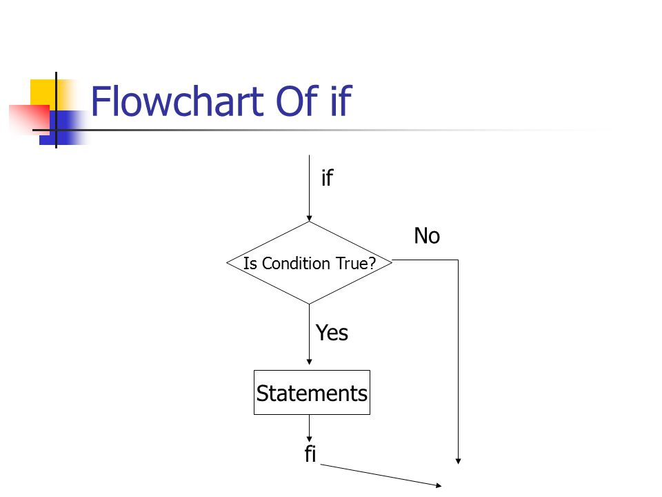 Flowchart Of if Is Condition True if Statements fi Yes No