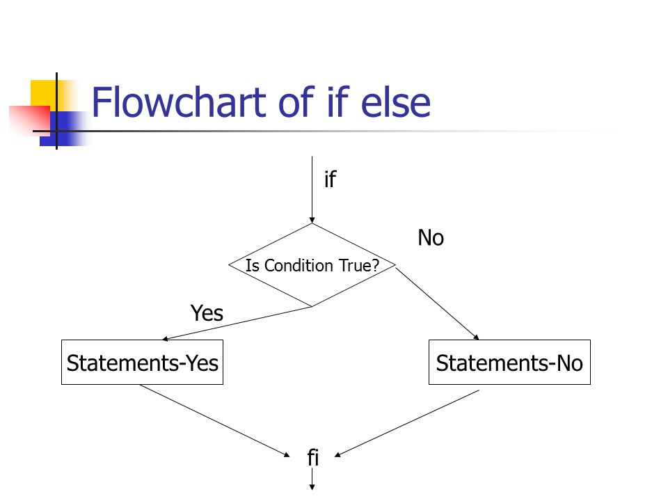 Flowchart of if else Is Condition True? if Statements-Yes fi Yes No Statements-No