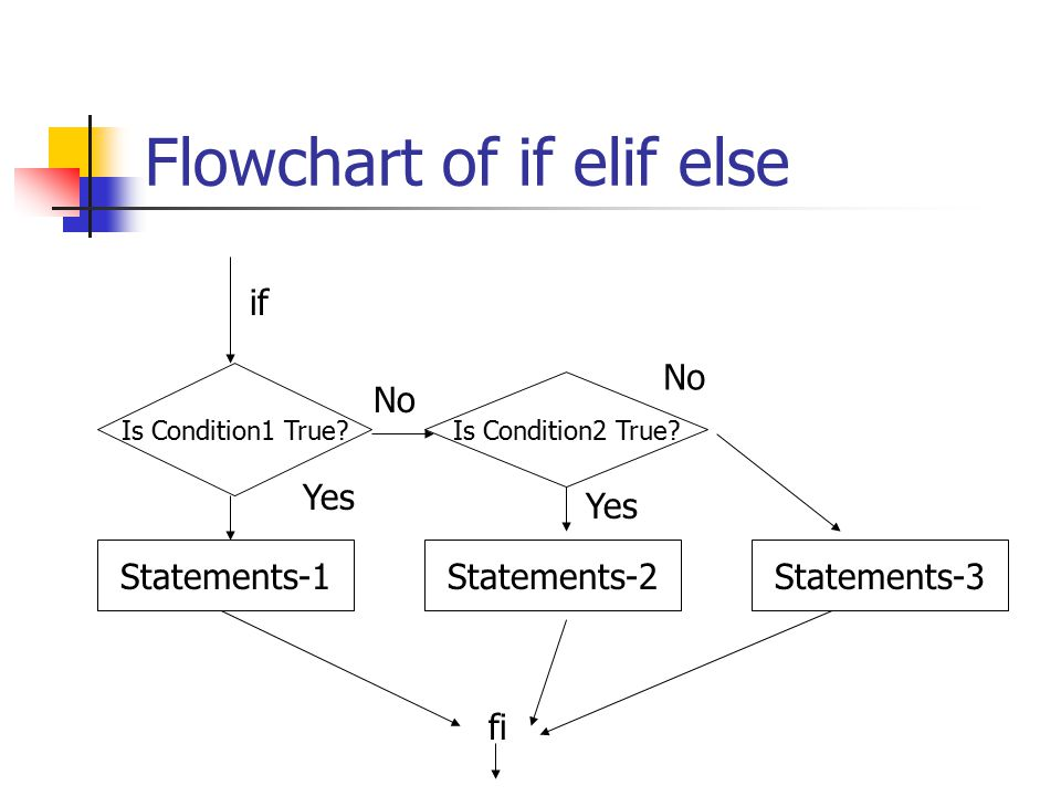 Flowchart of if elif else Is Condition1 True.