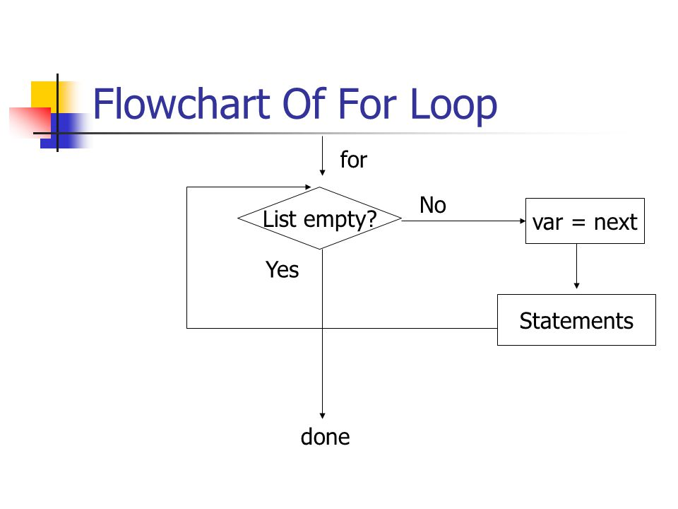 Flowchart Of For Loop Statements List empty for Yes done No var = next