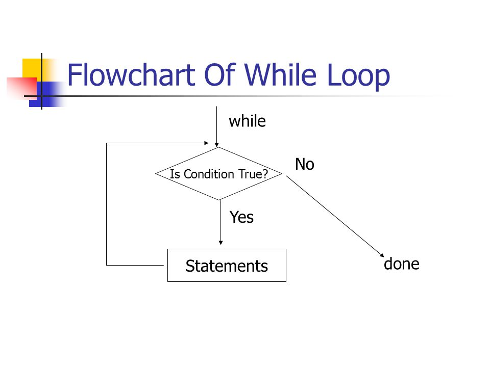 Flowchart Of While Loop Is Condition True while Yes No Statements done