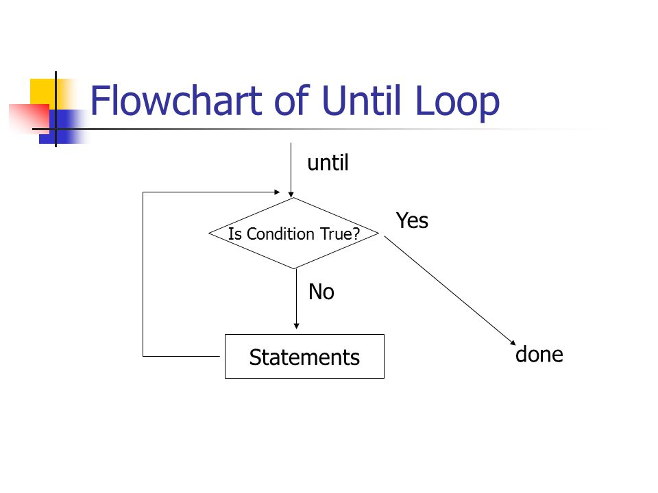 Flowchart of Until Loop Is Condition True? until No Yes Statements done