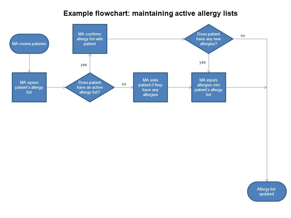 Example flowchart: maintaining active allergy lists MA opens patient's allergy list MA asks patient if they have any allergies yes no MA confirms alle