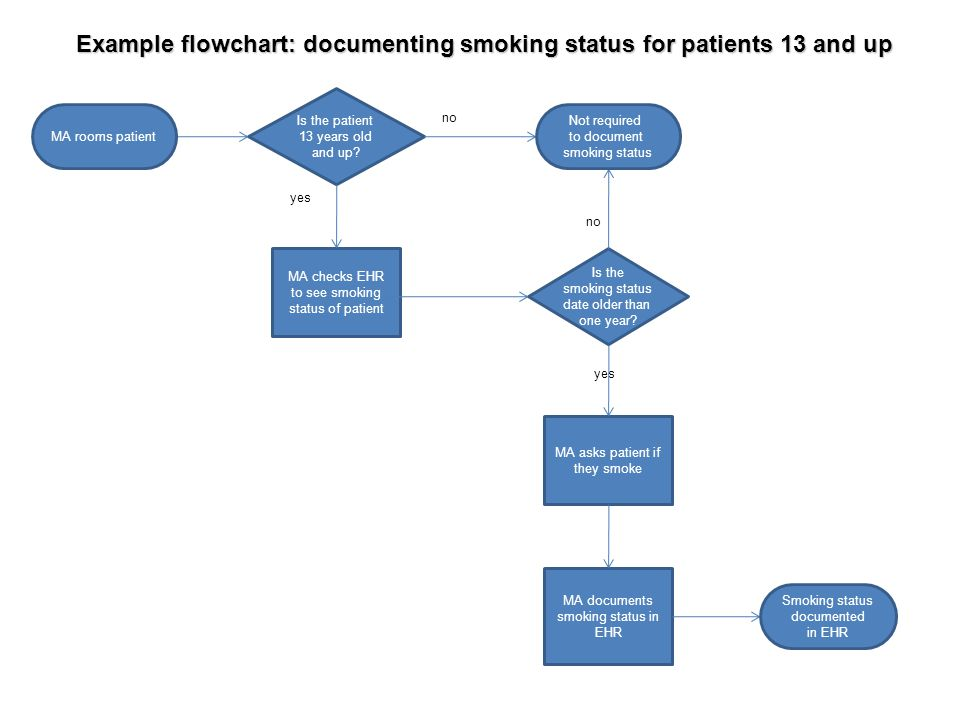 Example flowchart: documenting smoking status for patients 13 and up MA checks EHR to see smoking status of patient Is the patient 13 years old and up
