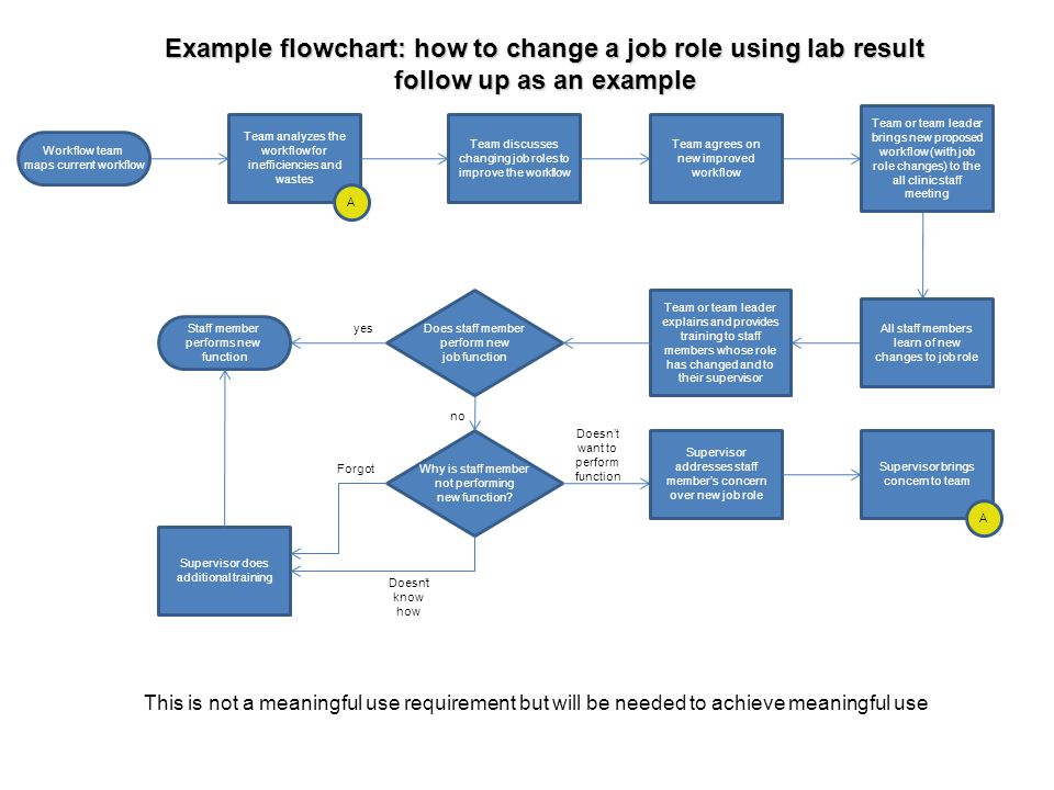 Example flowchart: how to change a job role using lab result follow up as an example Team analyzes the workflow for inefficiencies and wastes Team dis