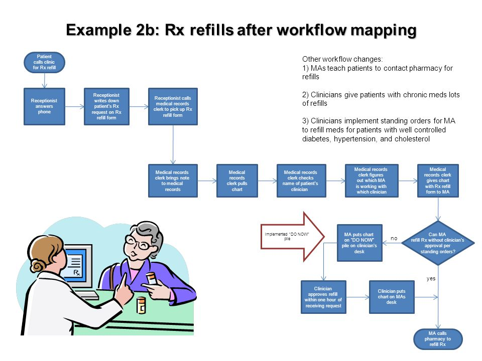 What to do with your workflow map Look at your workflow map and examine itLook at your workflow map and examine it –Beginning and end points –Each activity and wait symbol –Decision points –Hand-offs (where one person finishes his or her part of the process and another person picks it up) Ask questions about the workflow mapAsk questions about the workflow map –Does that step really need to be there.