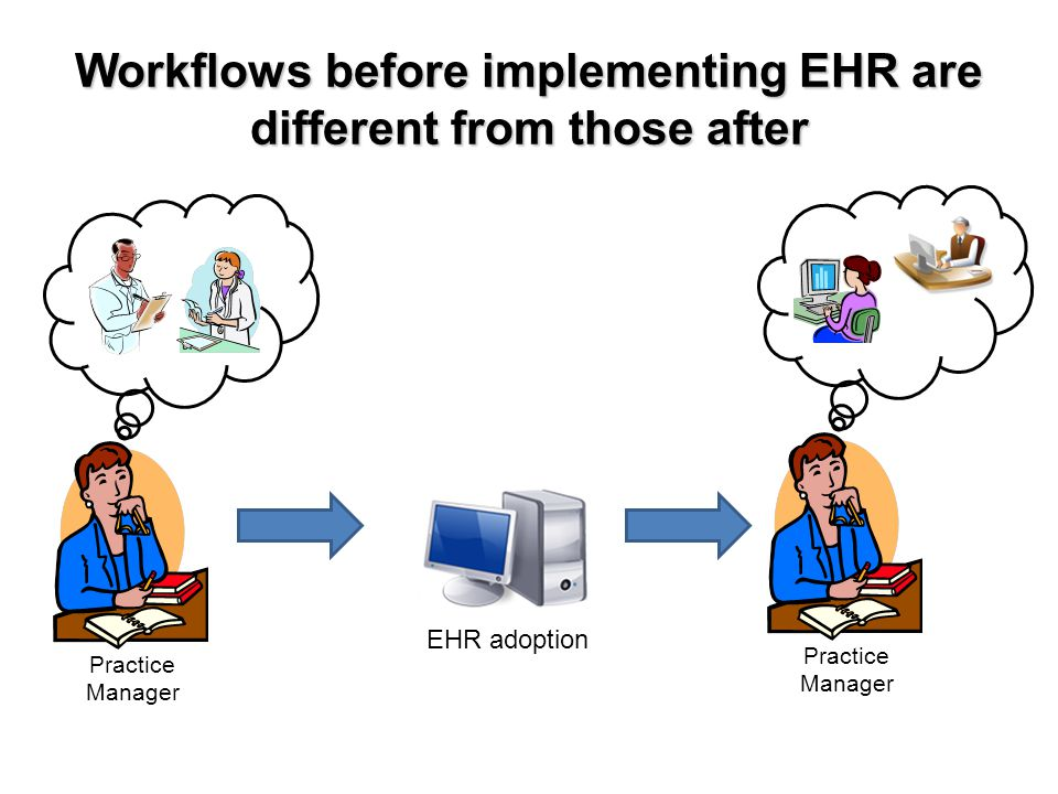 Workflows before implementing EHR are different from those after EHR adoption Practice Manager