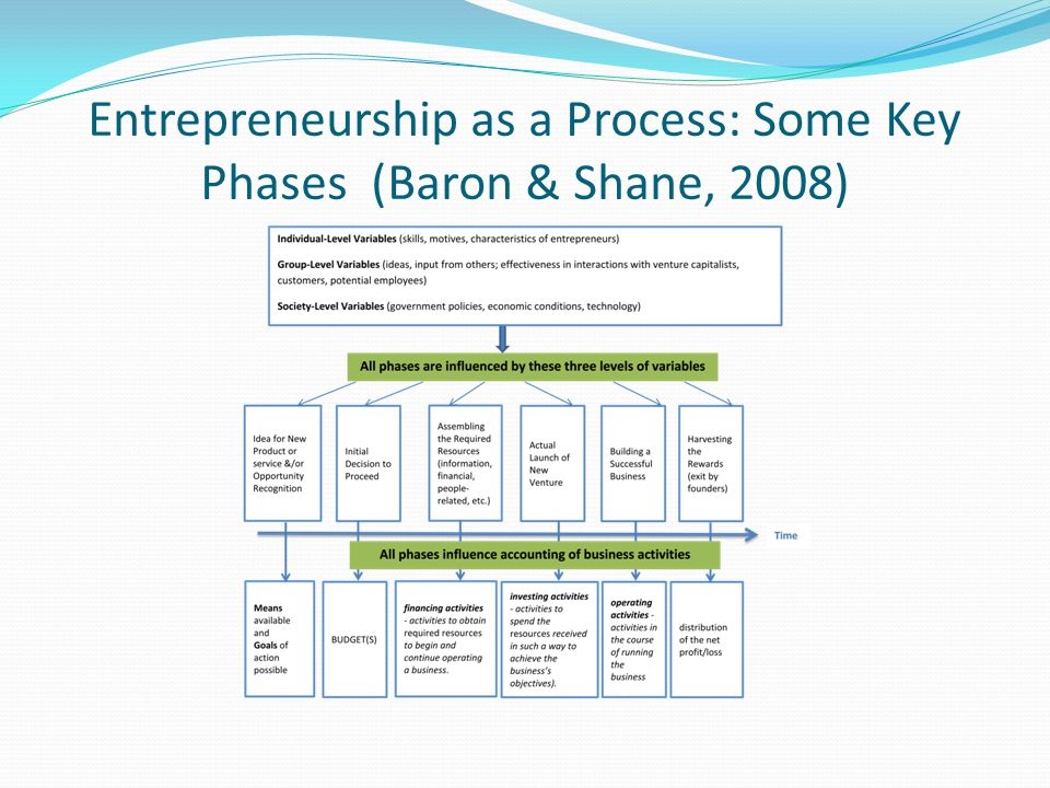 Entrepreneurship as a Process: Some Key Phases (Baron & Shane, 2008)